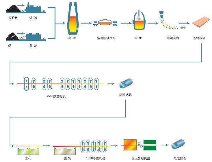 电工钢生产流程图