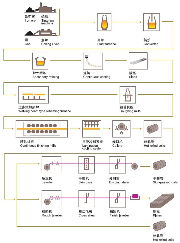 热轧产品生产流程