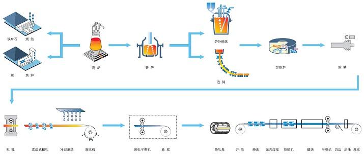 热连扎酸洗机组生产流程