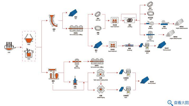 不锈钢长材工艺流程图