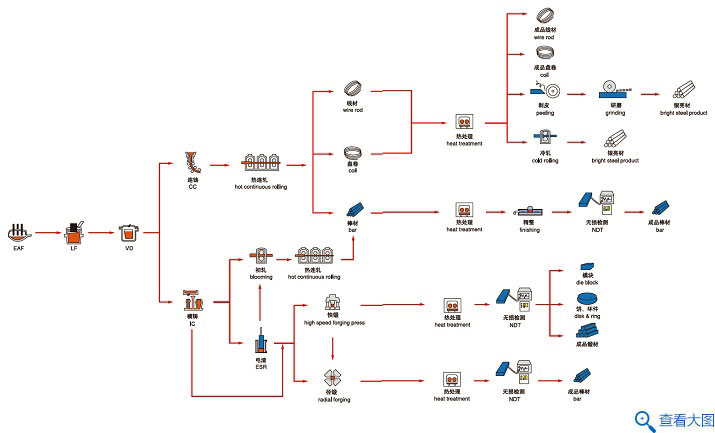 工模具钢工艺流程图