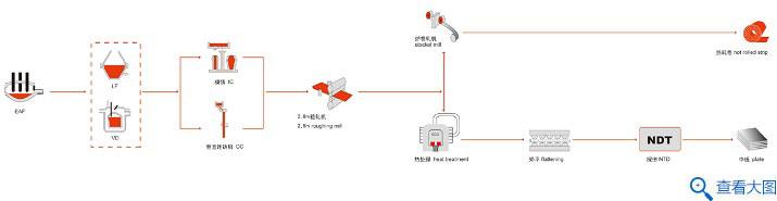 结构钢工艺流程图