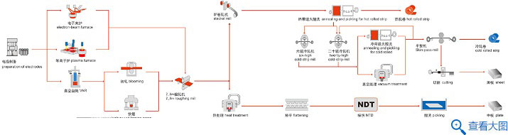 钛及钛合金工艺流程图