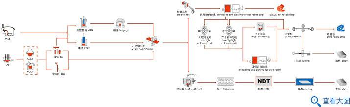 镍基合金工艺流程图