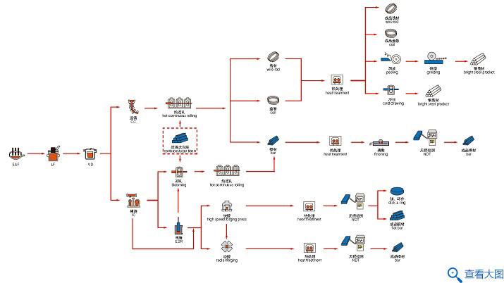 结构钢长材工艺流程图